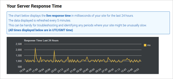 monitor-server-response-time-example-graphic